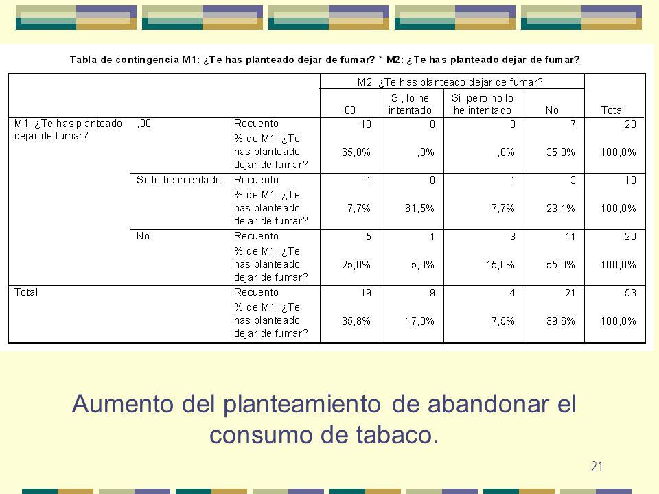 Aumento del planteamiento de abandonar el consumo de tabaco.