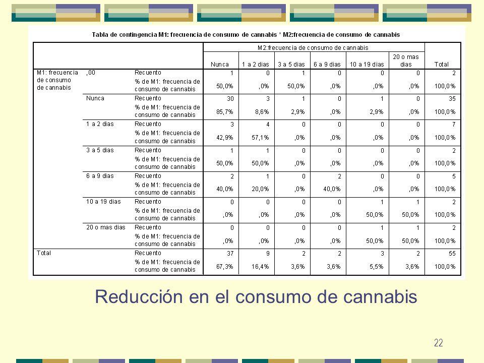 Reducción en el consumo de cannabis