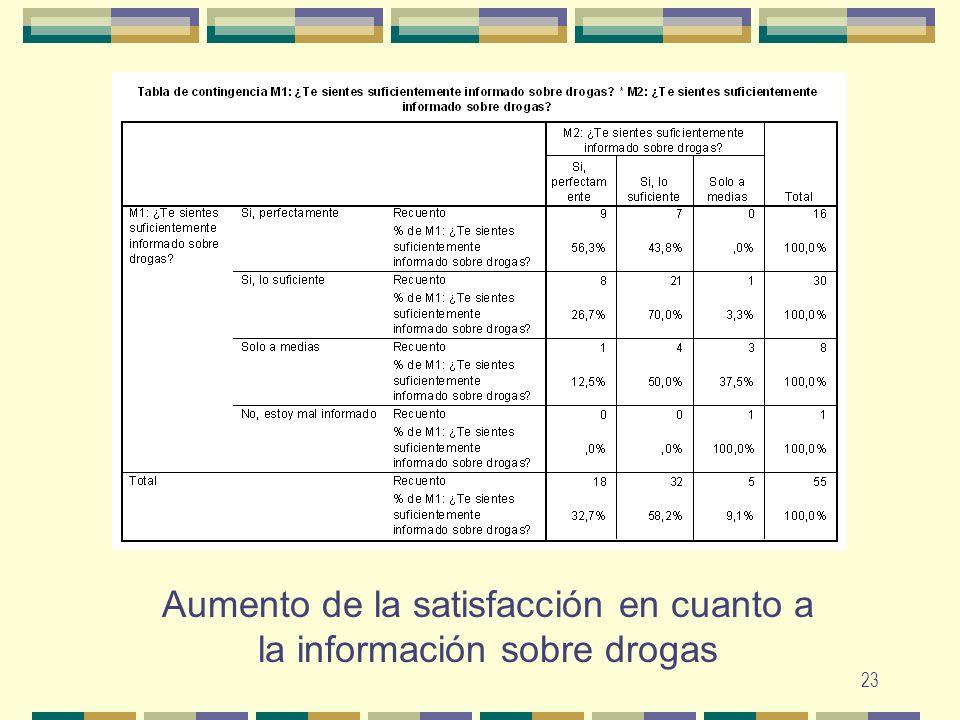 Aumento de la satisfacción en cuanto a la información sobre drogas