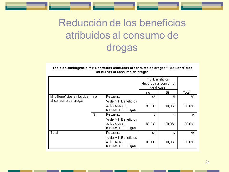 Reducción de los beneficios atribuidos al consumo de drogas