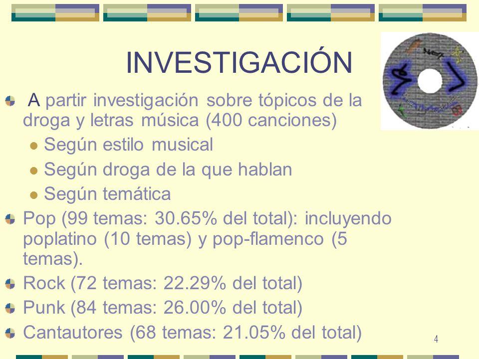 INVESTIGACIÓN A partir investigación sobre tópicos de la droga y letras música (400 canciones) Según estilo musical.