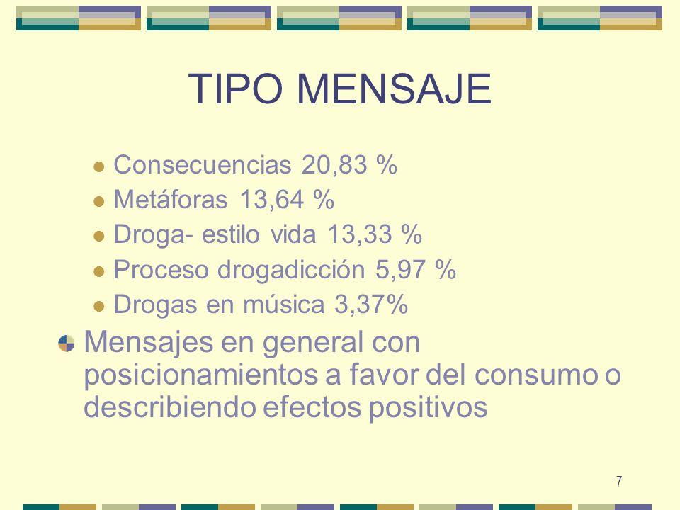 TIPO MENSAJE Consecuencias 20,83 % Metáforas 13,64 % Droga- estilo vida 13,33 % Proceso drogadicción 5,97 %
