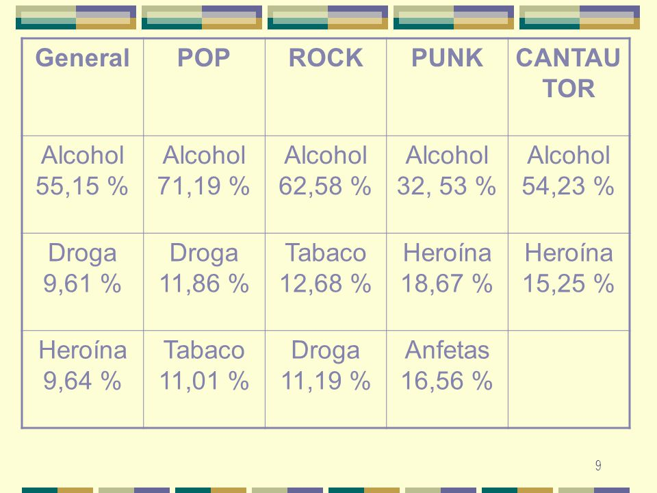 General POP. ROCK. PUNK. CANTAUTOR. Alcohol 55,15 % Alcohol 71,19 % Alcohol 62,58 % Alcohol 32, 53 %