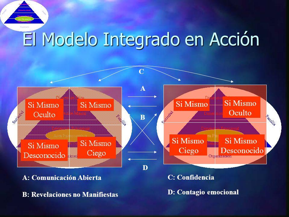 El Modelo Integrado en Acción