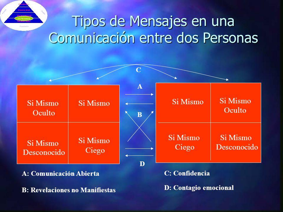 Tipos de Mensajes en una Comunicación entre dos Personas