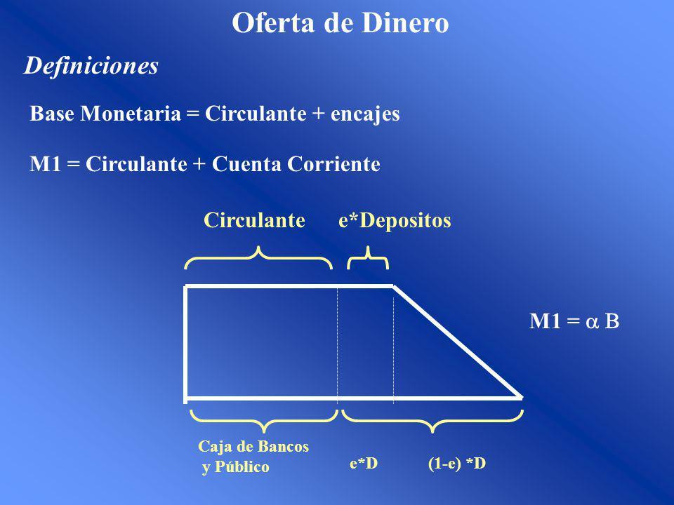 Oferta de Dinero Definiciones Base Monetaria = Circulante + encajes