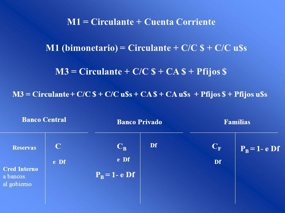 M1 = Circulante + Cuenta Corriente