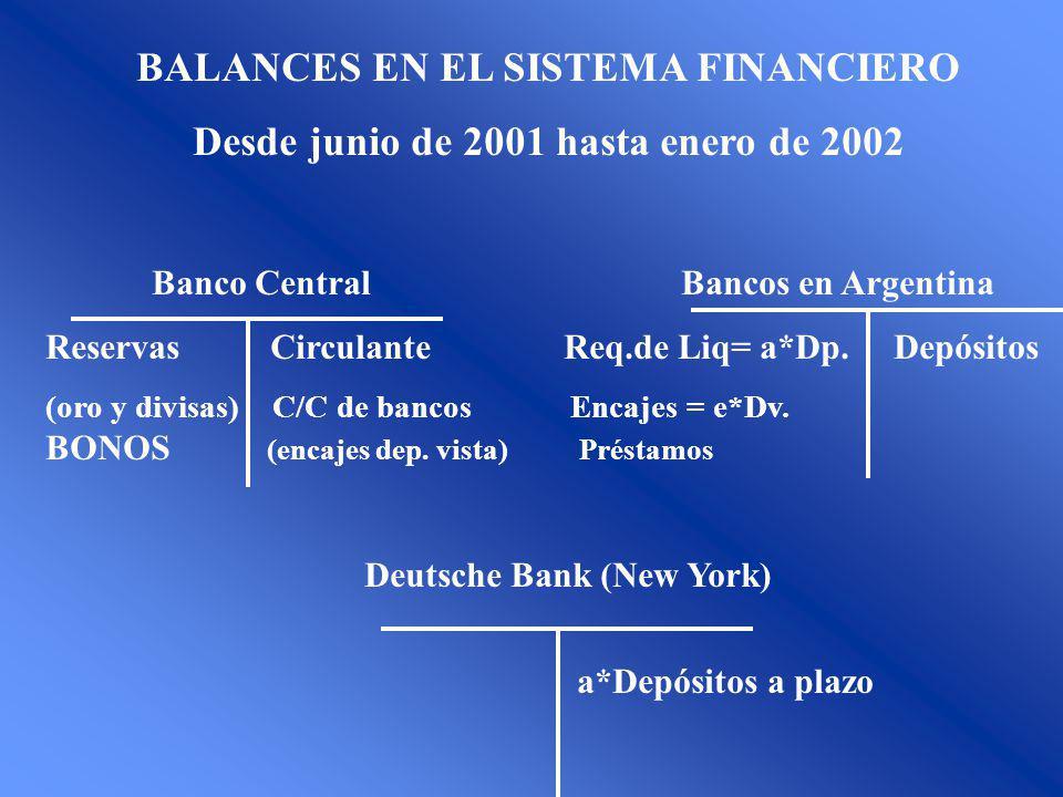 BALANCES EN EL SISTEMA FINANCIERO