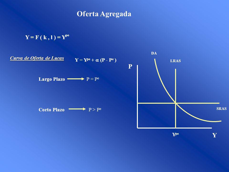 Oferta Agregada P Y Y = F ( k , l ) = Ype Curva de Oferta de Lucas
