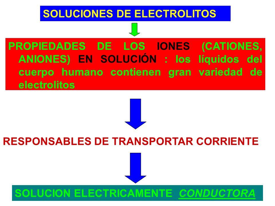 SOLUCIONES DE ELECTROLITOS