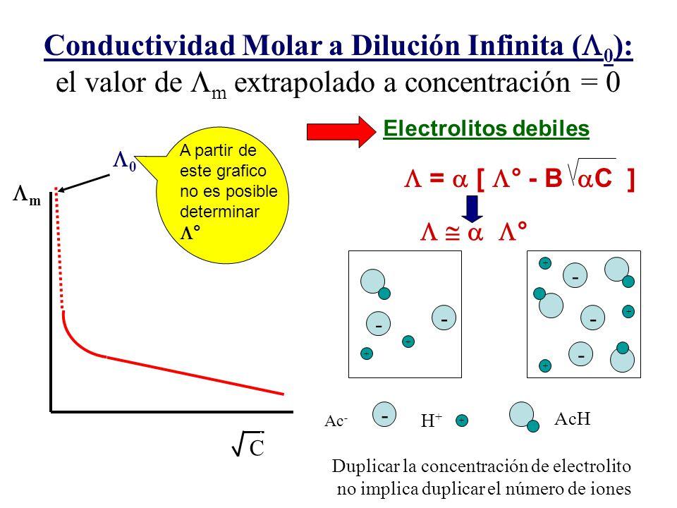 Conductividad Molar a Dilución Infinita (0): el valor de Lm extrapolado a concentración = 0