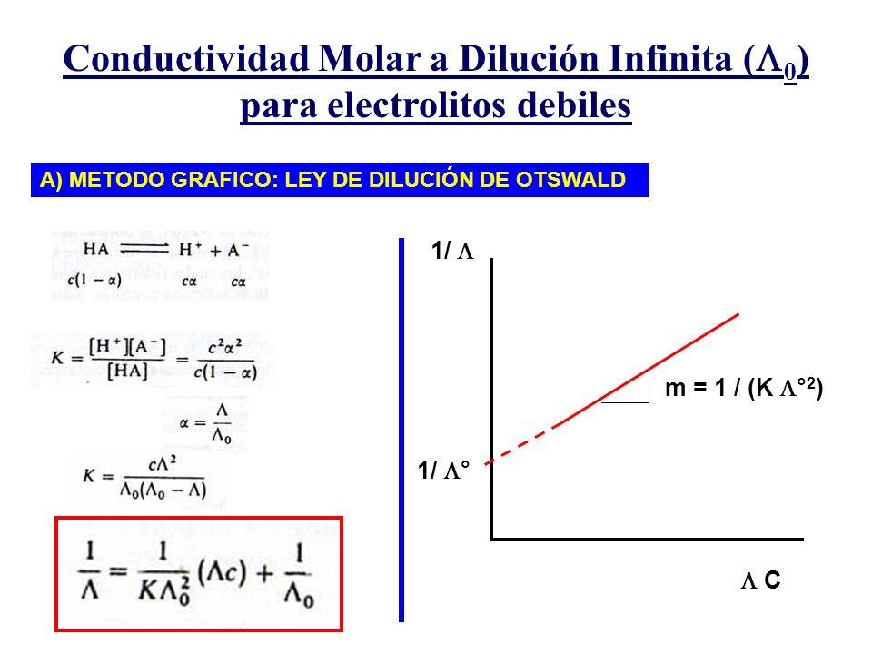 Conductividad Molar a Dilución Infinita (0) para electrolitos debiles