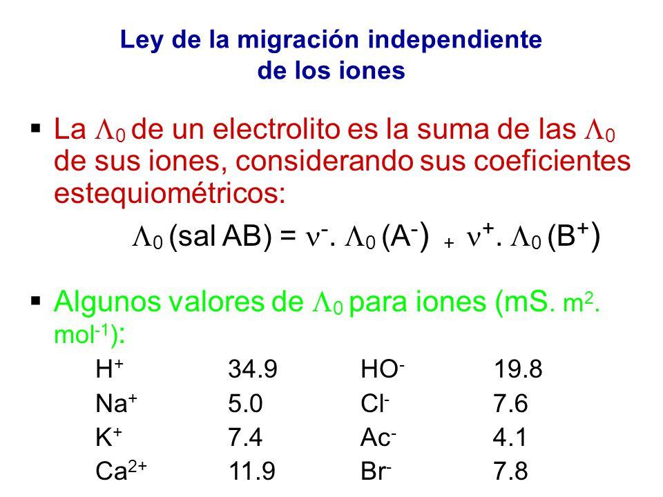 Ley de la migración independiente de los iones