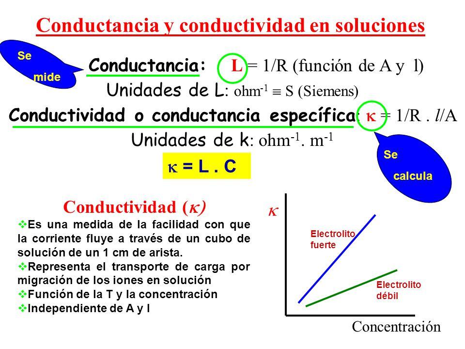 Conductancia y conductividad en soluciones