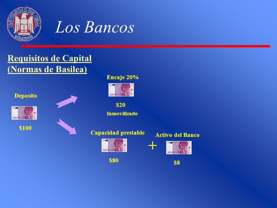 Los Bancos + Requisitos de Capital (Normas de Basilea) Encaje 20%