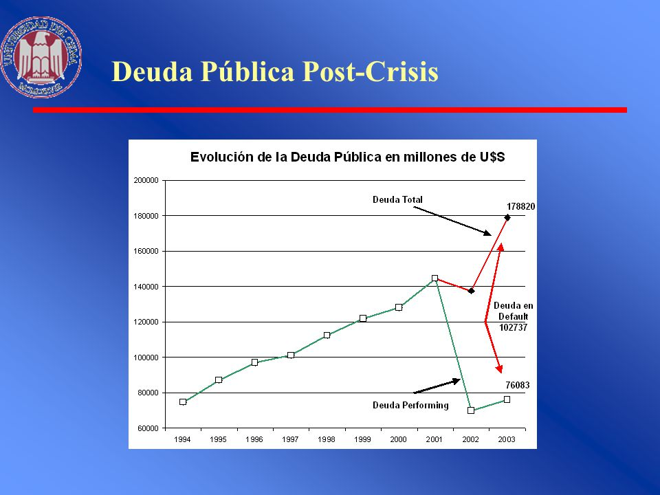 Deuda Pública Post-Crisis
