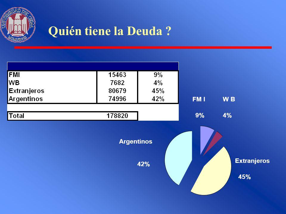 Quién tiene la Deuda FM I 9% W B 4% Extranjeros 45% Argentinos 42%