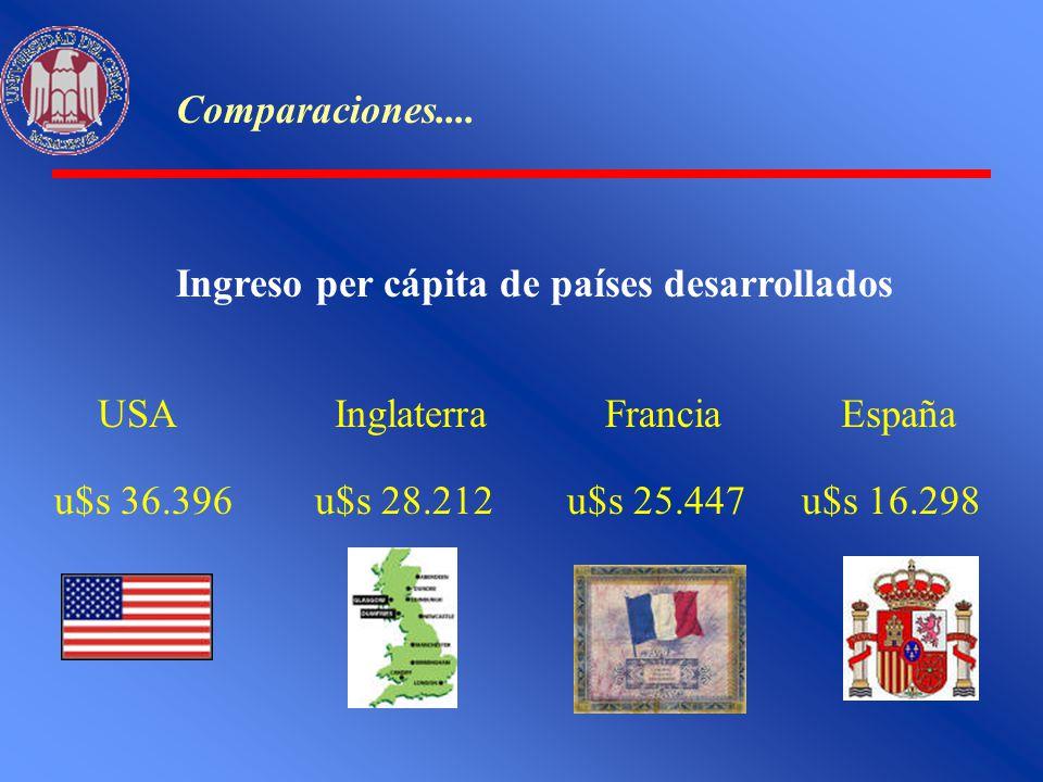 Comparaciones.... Ingreso per cápita de países desarrollados. USA. u$s 36.396. Inglaterra. u$s 28.212.