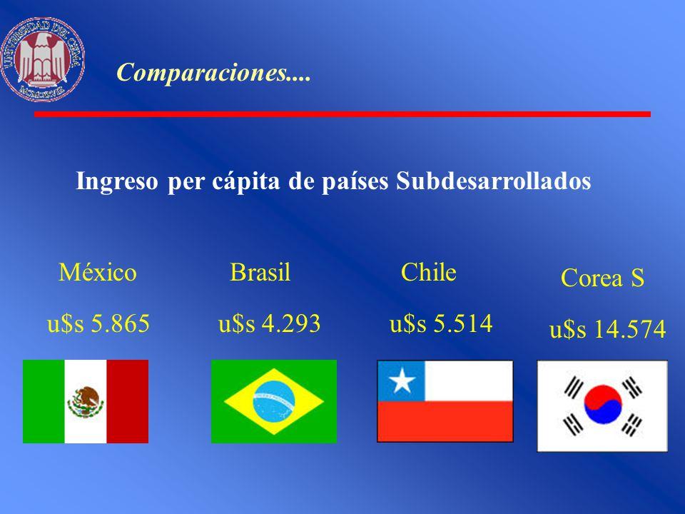 Comparaciones.... Ingreso per cápita de países Subdesarrollados. México. u$s 5.865. Brasil. u$s 4.293.