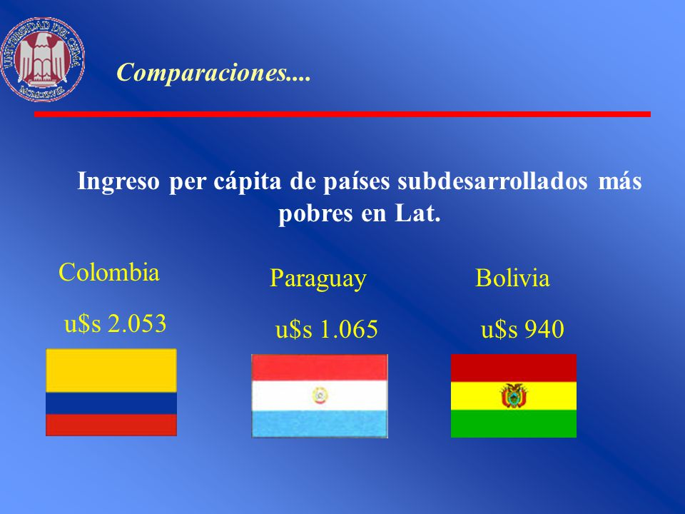 Ingreso per cápita de países subdesarrollados más pobres en Lat.