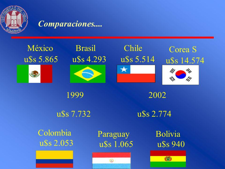 Comparaciones.... México. u$s 5.865. Brasil. u$s 4.293. Chile. u$s 5.514. Corea S. u$s 14.574.