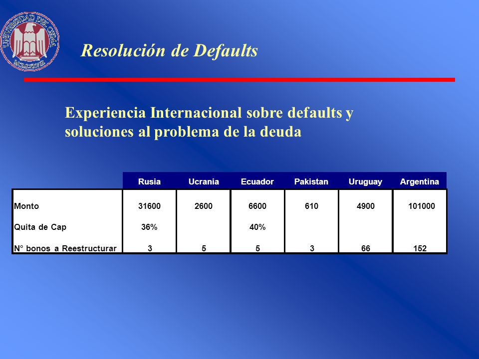 Resolución de Defaults