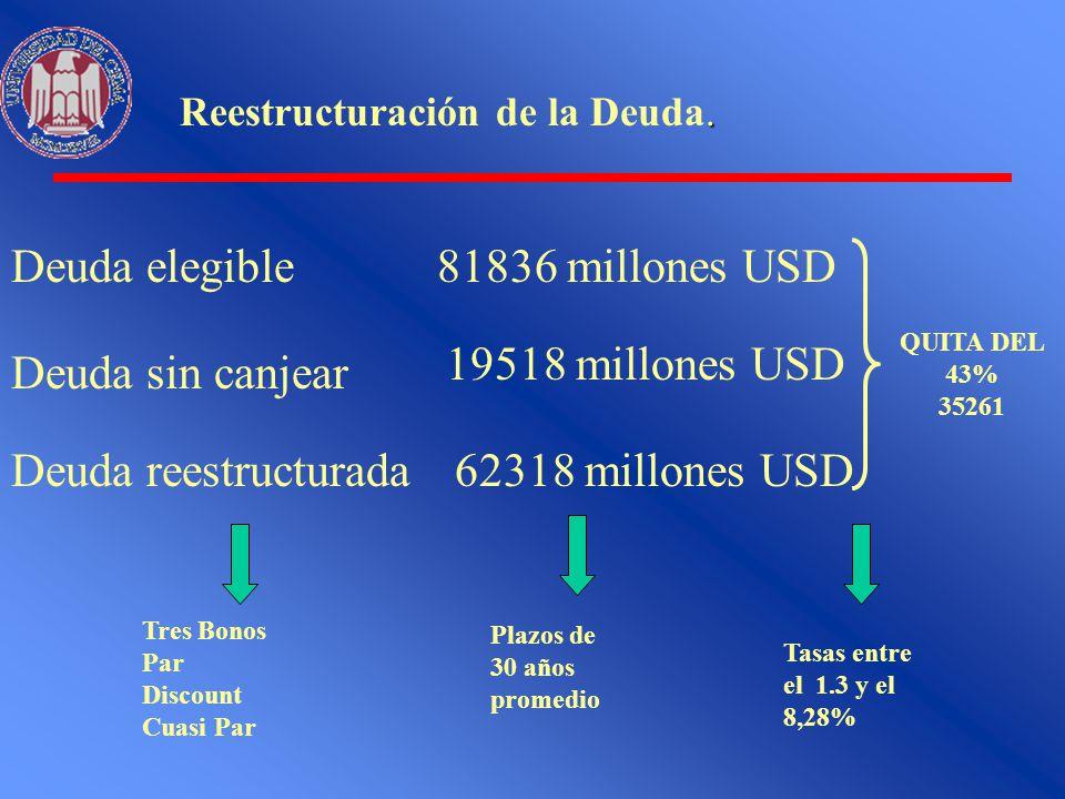 Deuda elegible 81836 millones USD Deuda sin canjear 19518 millones USD