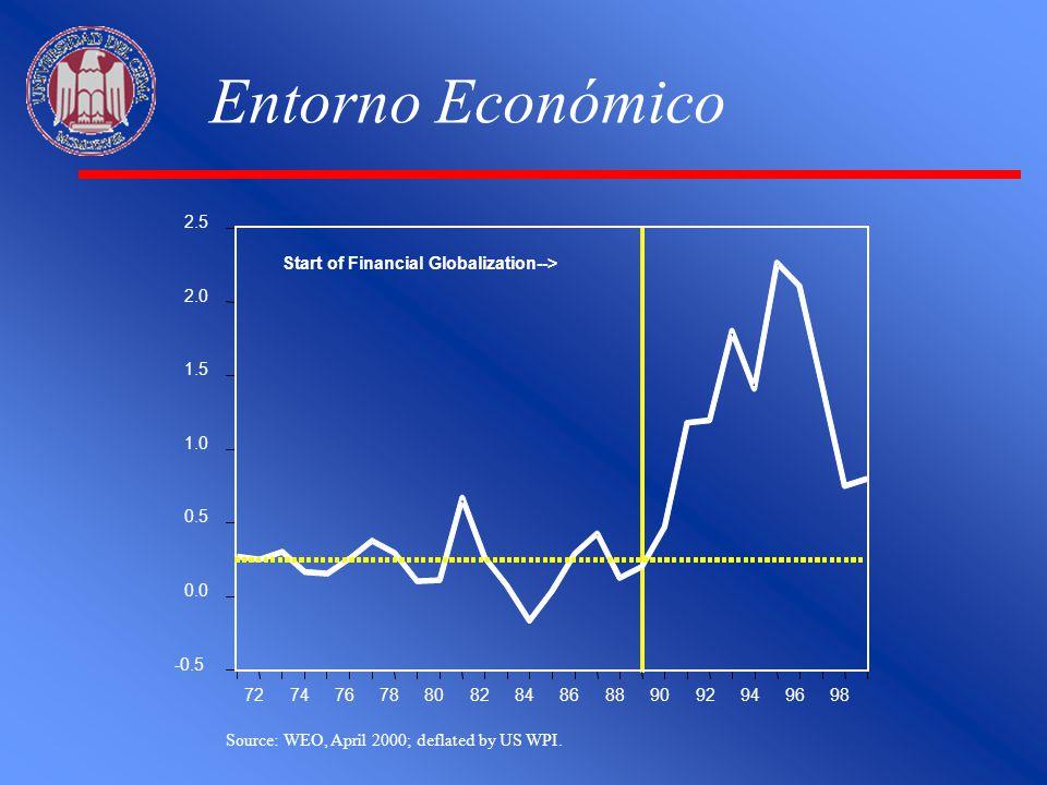 Entorno Económico -0.5. 0.0. 0.5. 1.0. 1.5. 2.0. 2.5. 72. 74. 76. 78. 80. 82. 84. 86.