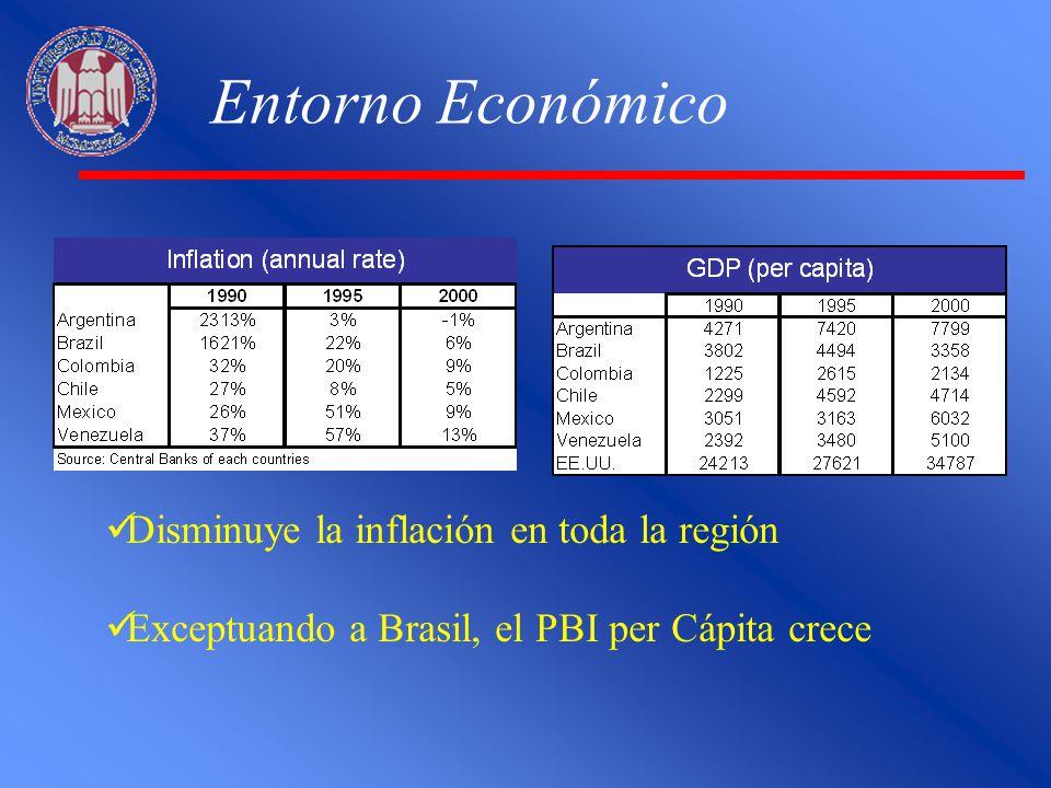 Entorno Económico Disminuye la inflación en toda la región