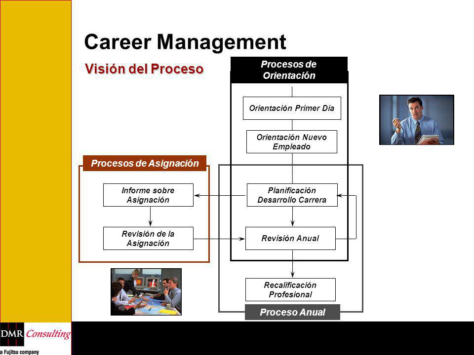 Career Management Visión del Proceso Procesos de Orientación