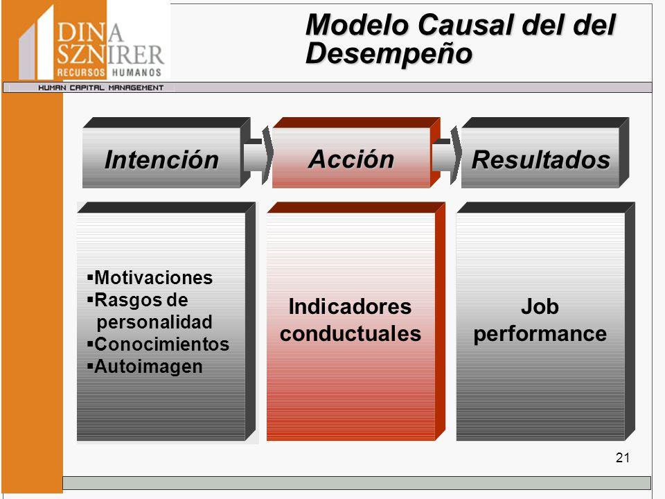 Modelo Causal del del Desempeño