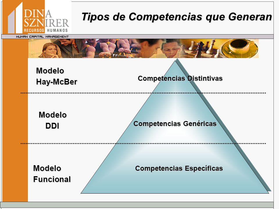 Tipos de Competencias que Generan