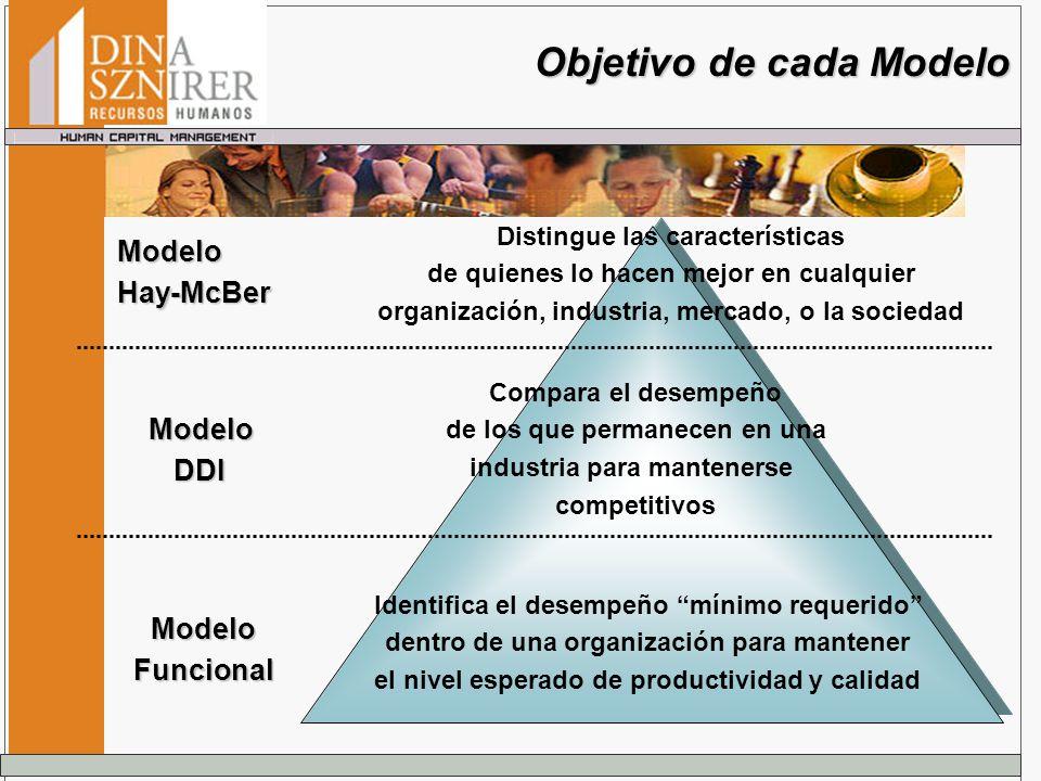 Objetivo de cada Modelo