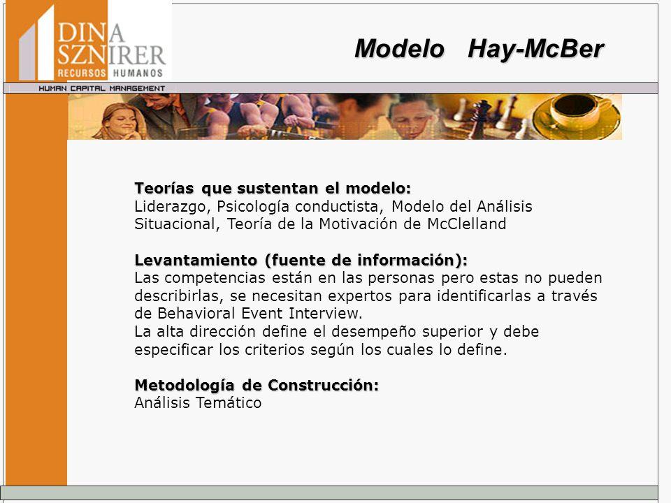 Modelo Hay-McBer Teorías que sustentan el modelo: