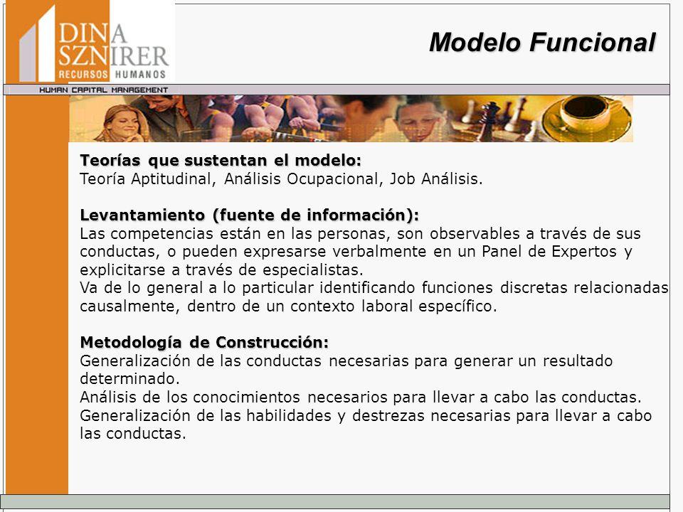 Modelo Funcional Teorías que sustentan el modelo: