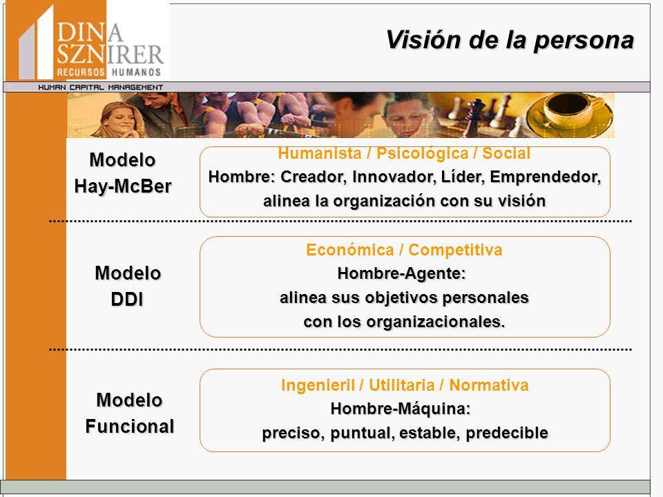 Visión de la persona Modelo Hay-McBer Modelo DDI Modelo Funcional