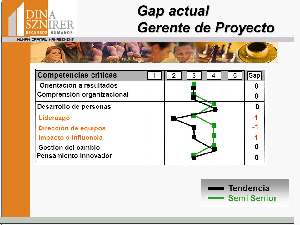 Gap actual Gerente de Proyecto Tendencia Semi Senior