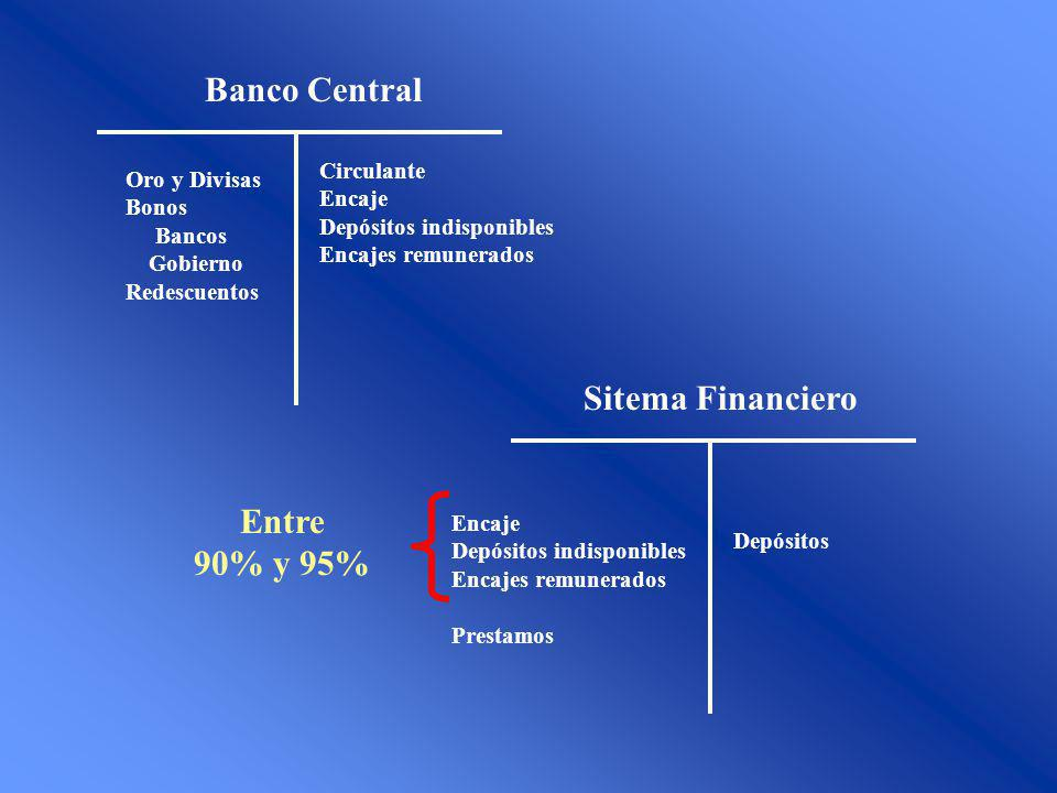 Banco Central Sitema Financiero Entre 90% y 95% Circulante