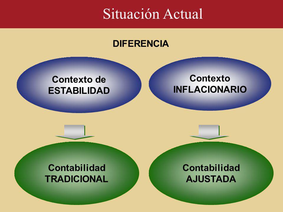 Contexto de ESTABILIDAD Contexto INFLACIONARIO