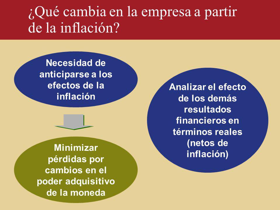 ¿Qué cambia en la empresa a partir de la inflación