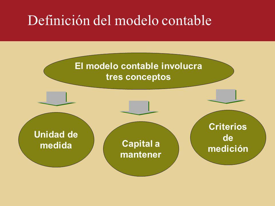 Definición del modelo contable
