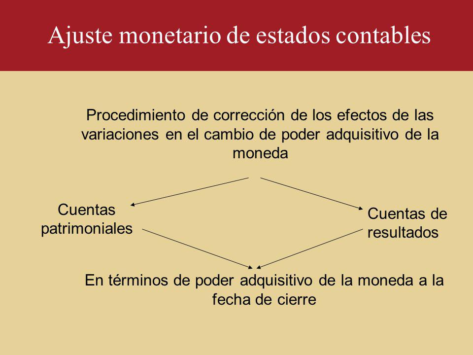 Ajuste monetario de estados contables