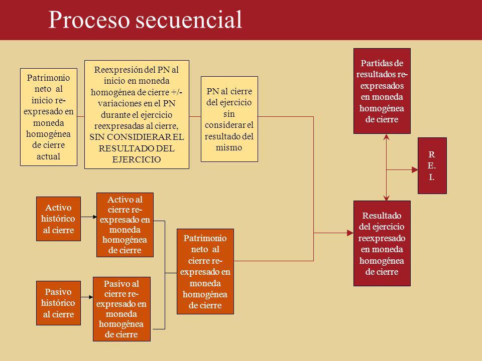 Proceso secuencial Partidas de resultados re- expresados en moneda homogénea de cierre.