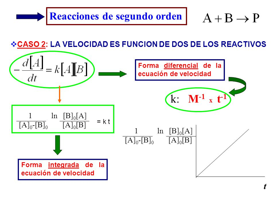k: M-1 x t-1 Reacciones de segundo orden t
