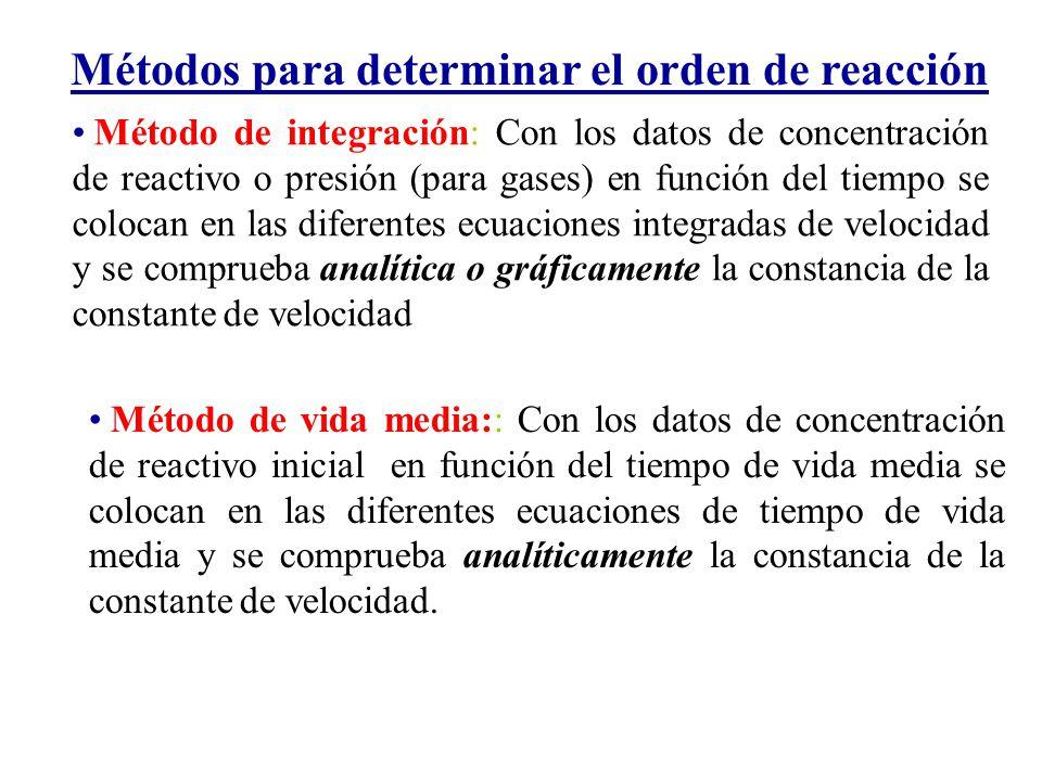 Métodos para determinar el orden de reacción