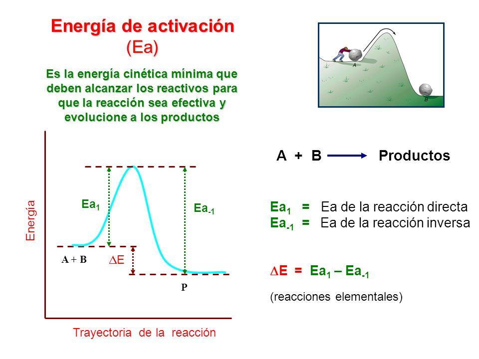 Energía de activación (Ea) A + B Productos