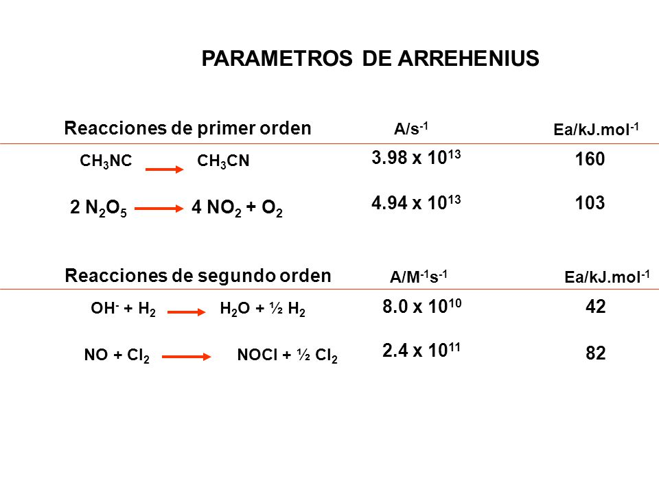 PARAMETROS DE ARREHENIUS