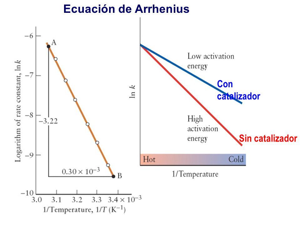 Ecuación de Arrhenius Con catalizador Sin catalizador