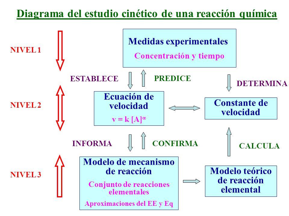 Diagrama del estudio cinético de una reacción química