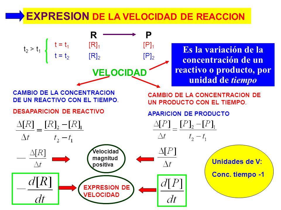 EXPRESION DE LA VELOCIDAD DE REACCION